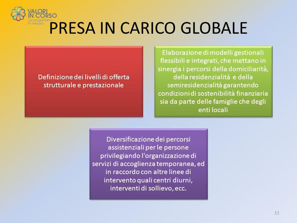 PRESA IN CARICO GLOBALE Definizione dei livelli di offerta strutturale e prestazionale Elaborazione di modelli gestionali flessibili e integrati, che