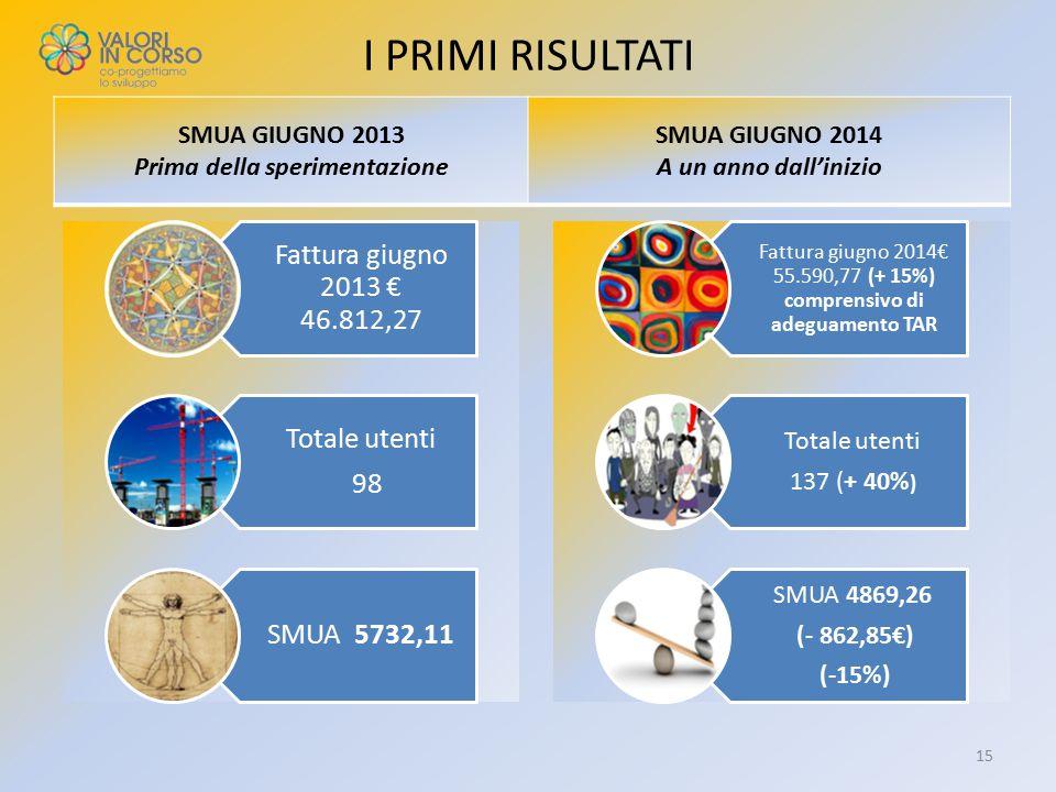 SMUA GIUGNO 2013 Prima della sperimentazione SMUA GIUGNO 2014 A un anno dall'inizio 15 I PRIMI RISULTATI Fattura giugno 2013 € 46.812,27 Totale utenti