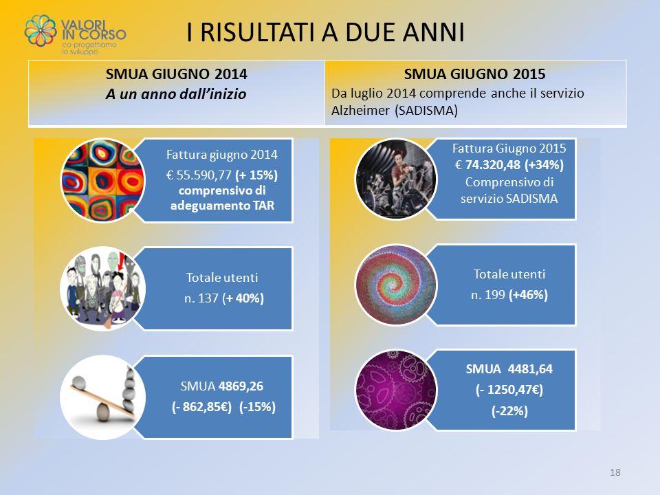 I RISULTATI A DUE ANNI 18 Fattura Giugno 2015 € 74.320,48 (+34%) Comprensivo di servizio SADISMA Totale utenti n. 199 (+46%) SMUA 4481,64 (- 1250,47€)