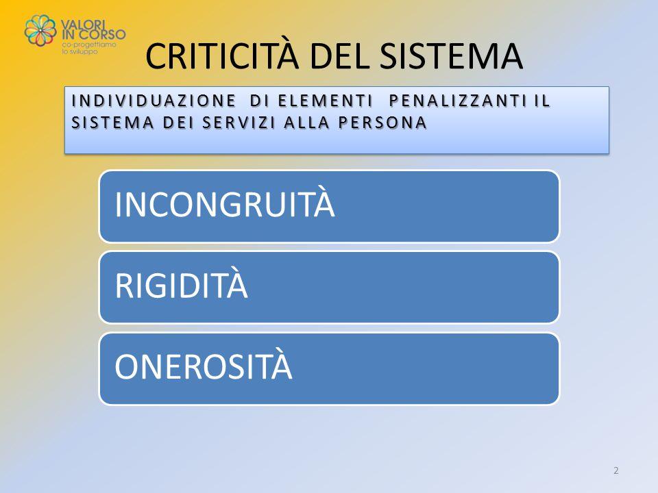 SCENARIO ESTRATTO DAL VERBALE DELLE DELIBERAZIONI DELLA GIUNTA DEL MUNICIPIO ROMA XVI (SEDUTA DEL 24 FEBBRAIO 2012) … Miglioramento dei parametri minimi indicati dalla Del.