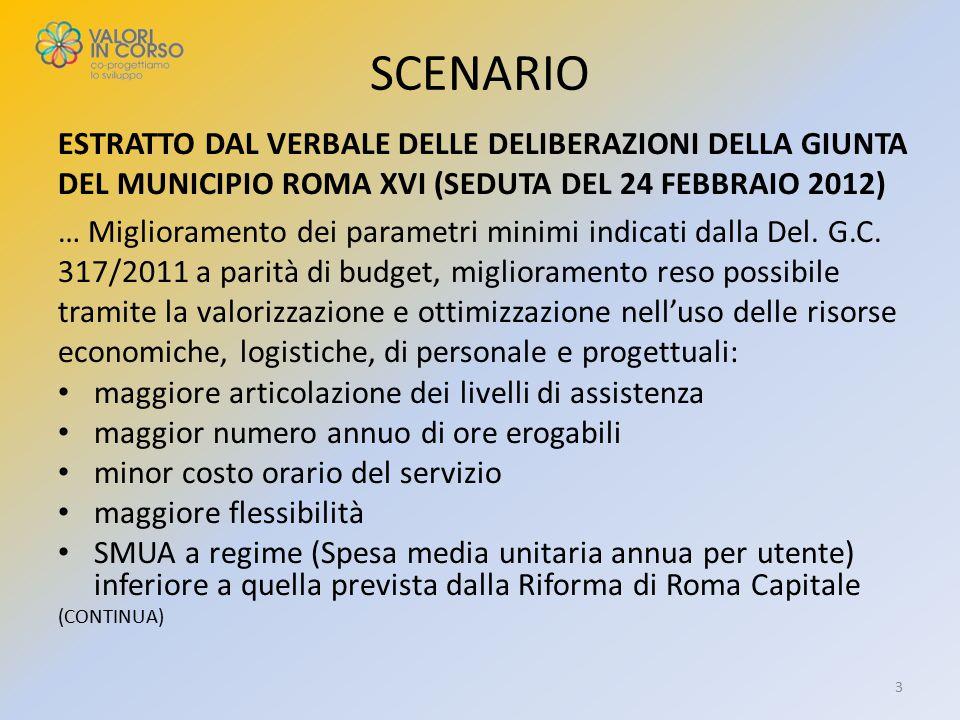 SCENARIO ESTRATTO DAL VERBALE DELLE DELIBERAZIONI DELLA GIUNTA DEL MUNICIPIO ROMA XVI (SEDUTA DEL 24 FEBBRAIO 2012) … Miglioramento dei parametri mini