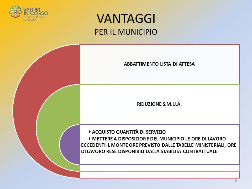 VANTAGGI PER IL MUNICIPIO ABBATTIMENTO LISTA DI ATTESA RIDUZIONE S.M.U.A.
