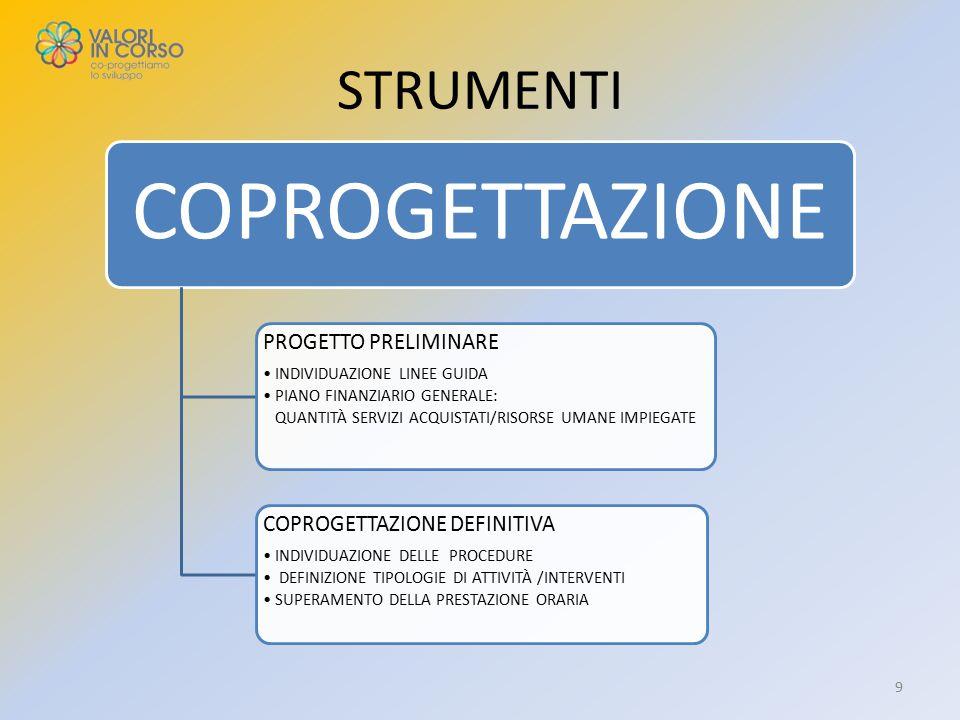 STRUMENTI COPROGETTAZIONE PROGETTO PRELIMINARE INDIVIDUAZIONE LINEE GUIDA PIANO FINANZIARIO GENERALE: QUANTITÀ SERVIZI ACQUISTATI/RISORSE UMANE IMPIEGATE COPROGETTAZIONE DEFINITIVA INDIVIDUAZIONE DELLE PROCEDURE DEFINIZIONE TIPOLOGIE DI ATTIVITÀ /INTERVENTI SUPERAMENTO DELLA PRESTAZIONE ORARIA 9