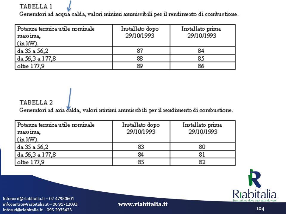 infonord@riabitalia.it – 02 47950601 infocentro@riabitalia.it – 06 91712093 infosud@riabitalia.it – 095 2935423 www.riabitalia.it 104