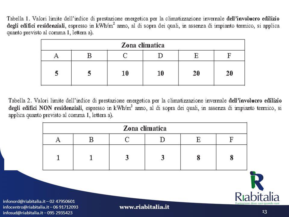 infonord@riabitalia.it – 02 47950601 infocentro@riabitalia.it – 06 91712093 infosud@riabitalia.it – 095 2935423 www.riabitalia.it 13