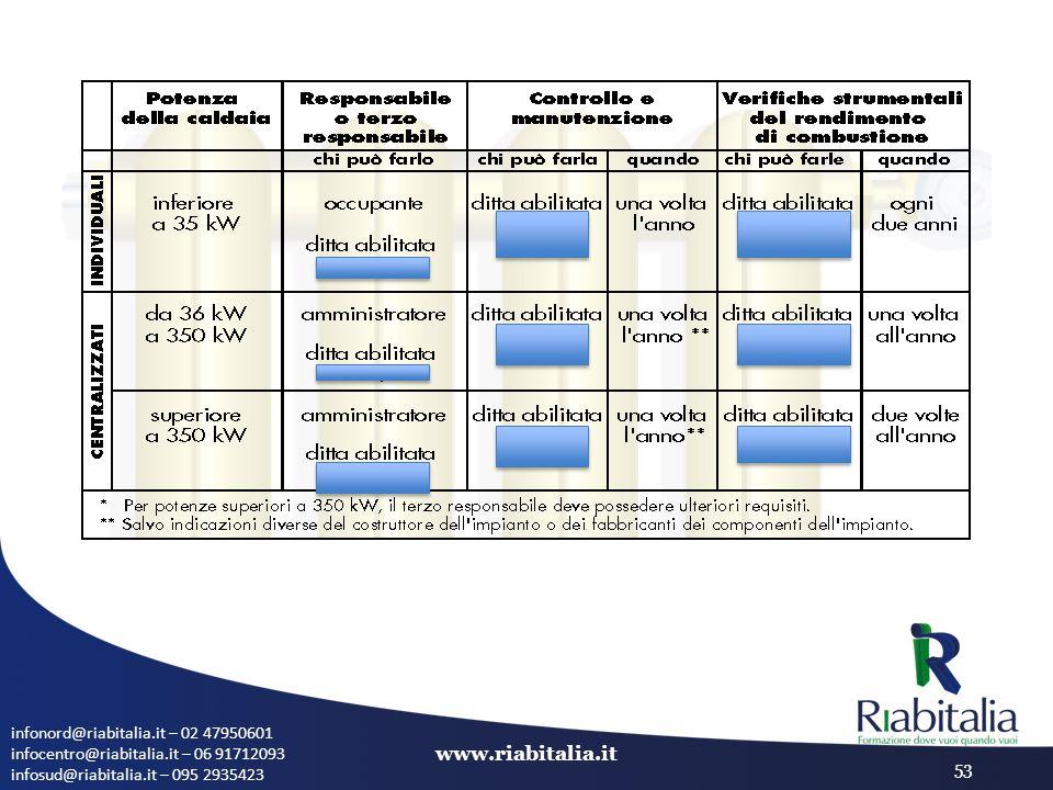 infonord@riabitalia.it – 02 47950601 infocentro@riabitalia.it – 06 91712093 infosud@riabitalia.it – 095 2935423 www.riabitalia.it 53