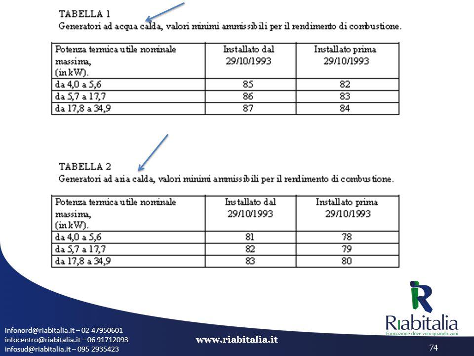 infonord@riabitalia.it – 02 47950601 infocentro@riabitalia.it – 06 91712093 infosud@riabitalia.it – 095 2935423 www.riabitalia.it 74