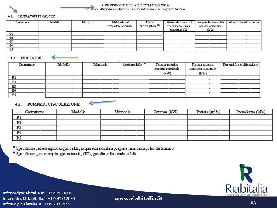 infonord@riabitalia.it – 02 47950601 infocentro@riabitalia.it – 06 91712093 infosud@riabitalia.it – 095 2935423 www.riabitalia.it 93