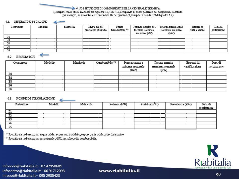 infonord@riabitalia.it – 02 47950601 infocentro@riabitalia.it – 06 91712093 infosud@riabitalia.it – 095 2935423 www.riabitalia.it 98