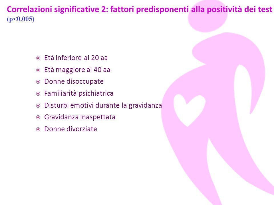  Età inferiore ai 20 aa  Età maggiore ai 40 aa  Donne disoccupate  Familiarità psichiatrica  Disturbi emotivi durante la gravidanza  Gravidanza inaspettata  Donne divorziate Correlazioni significative 2: fattori predisponenti alla positività dei test (p<0.005)