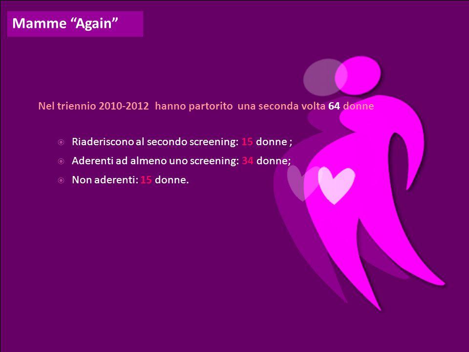 Nel triennio 2010-2012 hanno partorito una seconda volta 64 donne  Riaderiscono al secondo screening: 15 donne ;  Aderenti ad almeno uno screening: 34 donne;  Non aderenti: 15 donne.