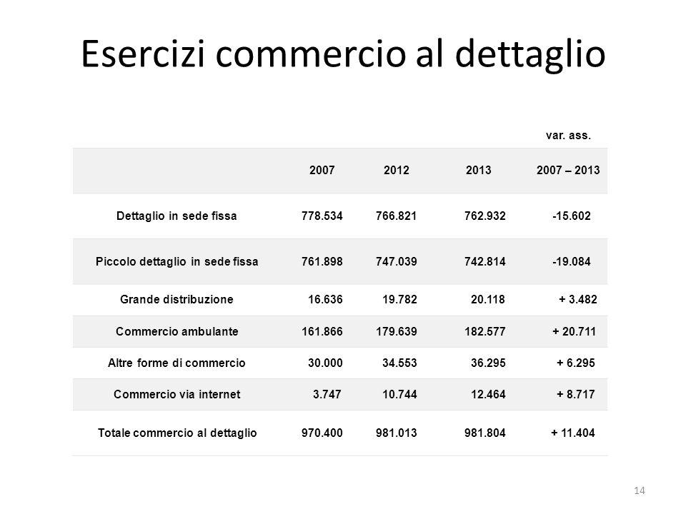 Esercizi commercio al dettaglio var. ass. 2007201220132007 – 2013 Dettaglio in sede fissa778.534766.821 762.932 -15.602 Piccolo dettaglio in sede fiss