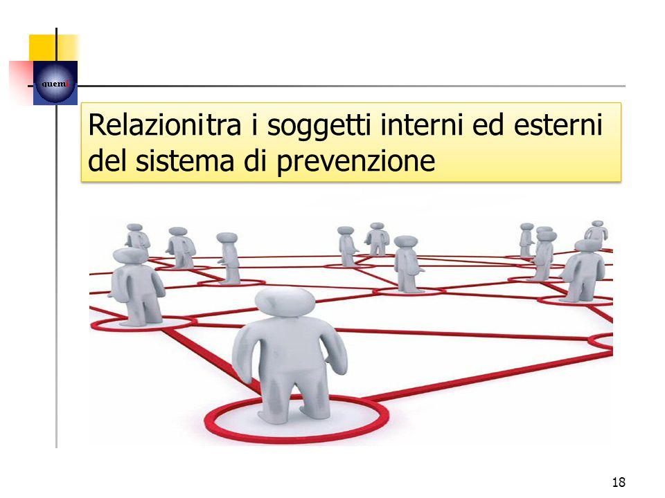 18 Relazioni tra i soggetti interni ed esterni del sistema di prevenzione Relazioni tra i soggetti interni ed esterni del sistema di prevenzione