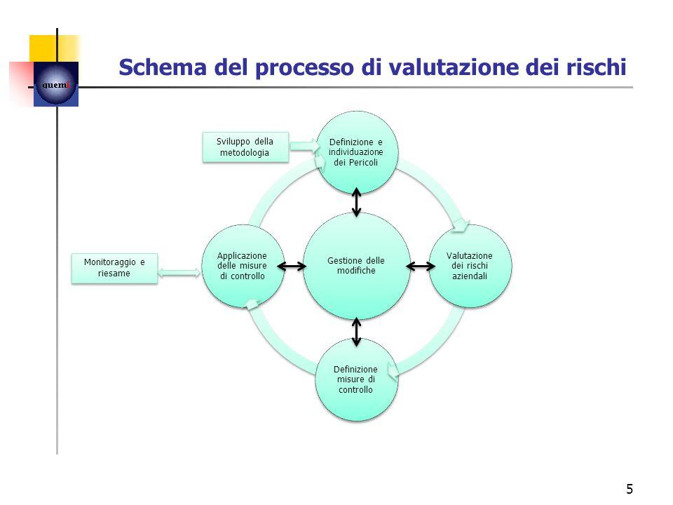 Schema del processo di valutazione dei rischi Gestione delle modifiche Definizione e individuazione dei Pericoli Valutazione dei rischi aziendali Definizione misure di controllo Applicazione delle misure di controllo 5 Sviluppo della metodologia Monitoraggio e riesame