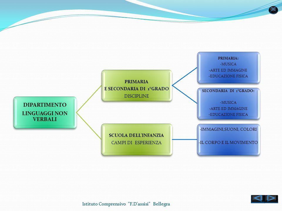 Istituto Comprensivo F.D assisi Bellegra DIPARTIMENTO SCIENTIFICO PRIMARIA E SECONDARIA DI 1° GRADO DISCIPLINE PRIMARIA: -MATEMATICA -SCIENZE SECONDARIA DI 1°GRADO: -MATEMATICA -SCIENZE -TECNOLOGIA -INFORMATICA SCUOLA DELL INFANZIA CAMPI DI ESPERIENZA CONOSCENZA DEL MONDO (numero e spazio)