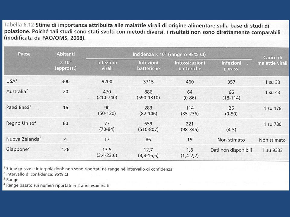 Tassi di incidenza per 100.000 abitanti dell' epatite A, per il periodo 1985-2013 in Italia biennio 2013-2014 epidemia legata al consumo di frutti di bosco congelati in modo particolare nelle Regioni del Nord e del Centro Italia 1992, nel 1994 e nel 1997, i picchi epidemici associati al consumo di frutti di mare crudi in alcune Regioni dell'Italia meridionale Sistema epidemiologico integrato dell'epatite virale acuta