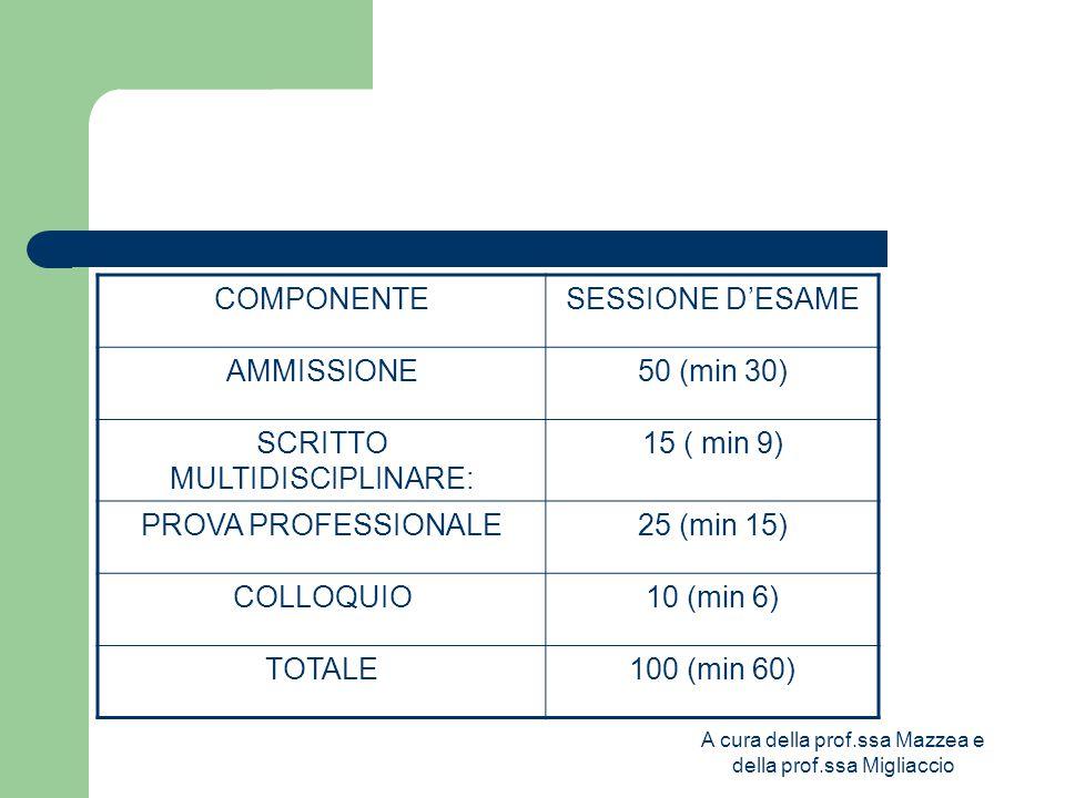 A cura della prof.ssa Mazzea e della prof.ssa Migliaccio COMPONENTESESSIONE D'ESAME AMMISSIONE50 (min 30) SCRITTO MULTIDISCIPLINARE: 15 ( min 9) PROVA PROFESSIONALE25 (min 15) COLLOQUIO10 (min 6) TOTALE100 (min 60)