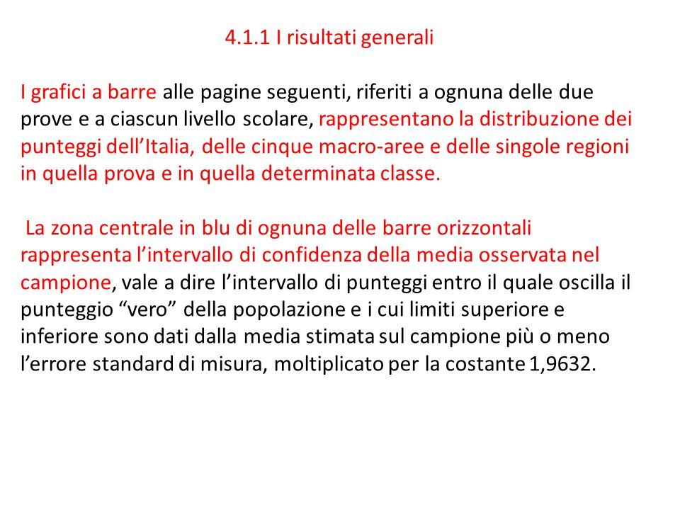 4.1.1 I risultati generali I grafici a barre alle pagine seguenti, riferiti a ognuna delle due prove e a ciascun livello scolare, rappresentano la distribuzione dei punteggi dell'Italia, delle cinque macro-aree e delle singole regioni in quella prova e in quella determinata classe.