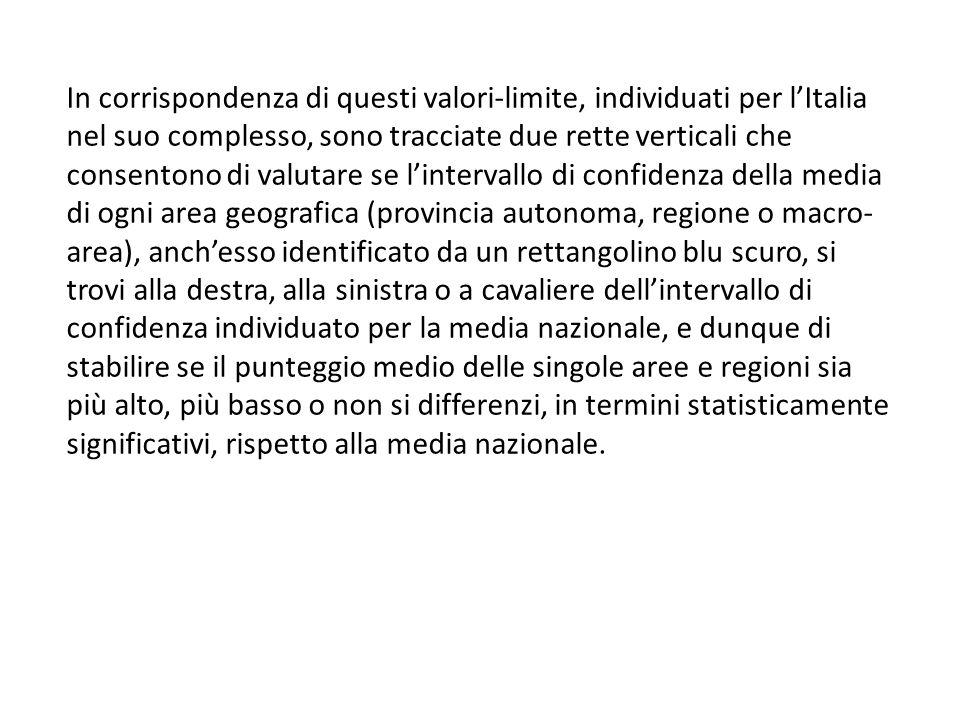 In corrispondenza di questi valori-limite, individuati per l'Italia nel suo complesso, sono tracciate due rette verticali che consentono di valutare s