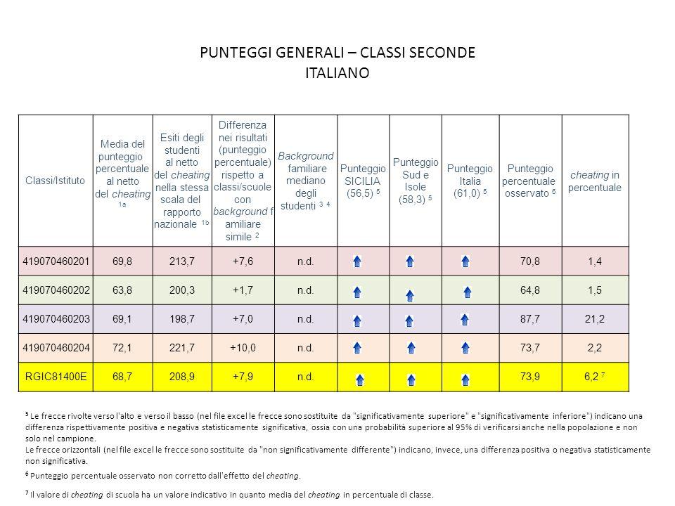 PUNTEGGI GENERALI – CLASSI SECONDE ITALIANO Classi/Istituto Media del punteggio percentuale al netto del cheating 1a Esiti degli studenti al netto del cheating nella stessa scala del rapporto nazionale 1b Differenza nei risultati (punteggio percentuale) rispetto a classi/scuole con background f amiliare simile 2 Background familiare mediano degli studenti 3 4 Punteggio SICILIA (56,5) 5 Punteggio Sud e Isole (58,3) 5 Punteggio Italia (61,0) 5 Punteggio percentuale osservato 6 cheating in percentuale 41907046020169,8213,7+7,6n.d.70,81,4 41907046020263,8200,3+1,7n.d.64,81,5 41907046020369,1198,7+7,0n.d.87,721,2 41907046020472,1221,7+10,0n.d.73,72,2 RGIC81400E68,7208,9+7,9n.d.73,96,2 7 5 Le frecce rivolte verso l alto e verso il basso (nel file excel le frecce sono sostituite da significativamente superiore e significativamente inferiore ) indicano una differenza rispettivamente positiva e negativa statisticamente significativa, ossia con una probabilità superiore al 95% di verificarsi anche nella popolazione e non solo nel campione.