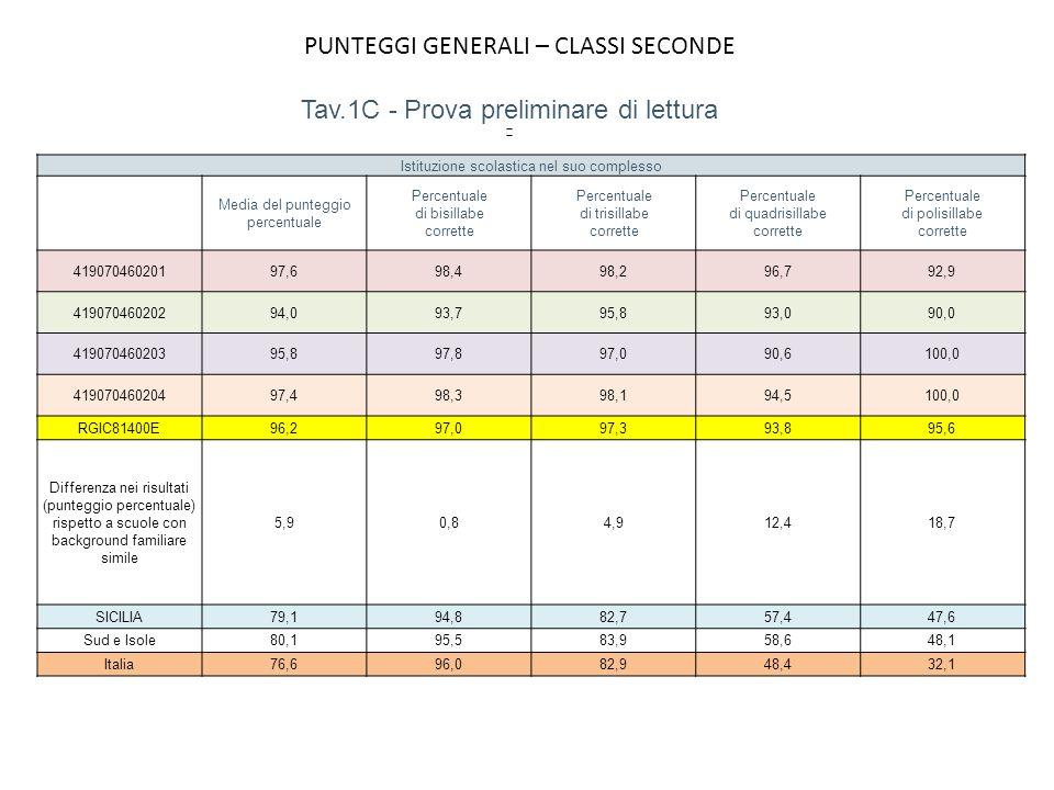 PUNTEGGI GENERALI – CLASSI SECONDE Istituzione scolastica nel suo complesso Media del punteggio percentuale Percentuale di bisillabe corrette Percentu