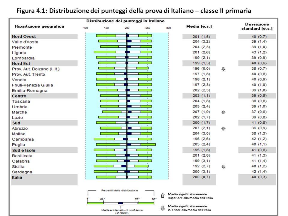 Figura 4.1: Distribuzione dei punteggi della prova di Italiano – classe II primaria
