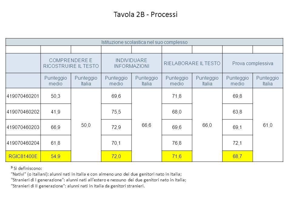 Tavola 2B - Processi Istituzione scolastica nel suo complesso COMPRENDERE E RICOSTRUIRE IL TESTO INDIVIDUARE INFORMAZIONI RIELABORARE IL TESTOProva complessiva Punteggio medio Punteggio Italia Punteggio medio Punteggio Italia Punteggio medio Punteggio Italia Punteggio medio Punteggio Italia 41907046020150,3 50,0 69,6 66,6 71,8 66,0 69,8 61,0 41907046020241,975,568,063,8 41907046020366,972,969,669,1 41907046020461,870,176,872,1 RGIC81400E54,972,071,668,7 9 Si definiscono: Nativi (o italiani): alunni nati in Italia e con almeno uno dei due genitori nato in Italia; Stranieri di I generazione : alunni nati all'estero e nessuno dei due genitori nato in Italia; Stranieri di II generazione : alunni nati in Italia da genitori stranieri.