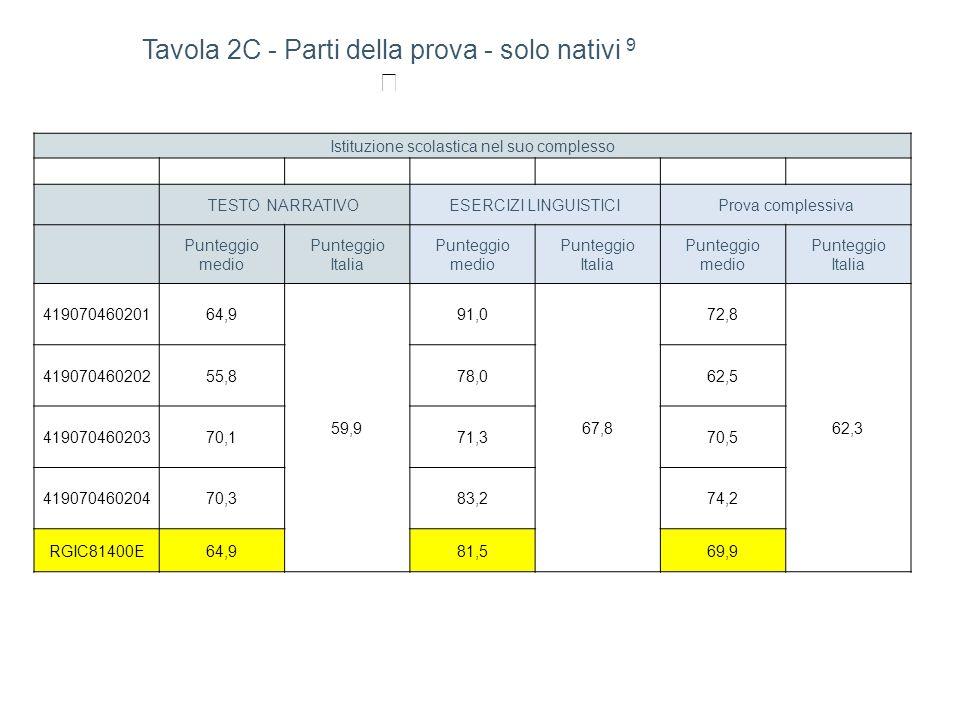 Istituzione scolastica nel suo complesso TESTO NARRATIVOESERCIZI LINGUISTICIProva complessiva Punteggio medio Punteggio Italia Punteggio medio Puntegg