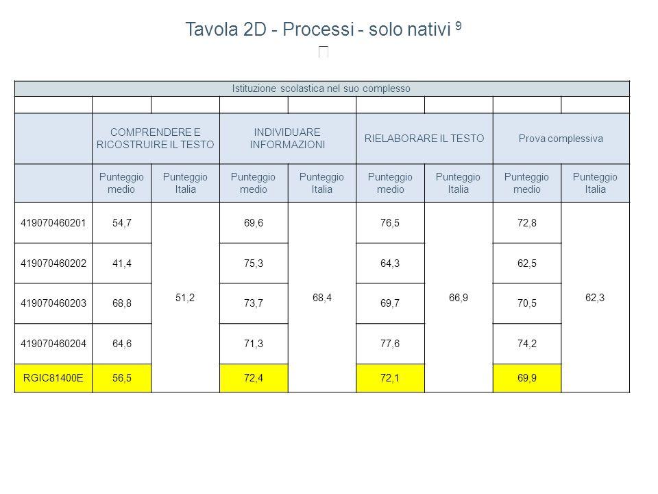Istituzione scolastica nel suo complesso COMPRENDERE E RICOSTRUIRE IL TESTO INDIVIDUARE INFORMAZIONI RIELABORARE IL TESTOProva complessiva Punteggio medio Punteggio Italia Punteggio medio Punteggio Italia Punteggio medio Punteggio Italia Punteggio medio Punteggio Italia 41907046020154,7 51,2 69,6 68,4 76,5 66,9 72,8 62,3 41907046020241,475,364,362,5 41907046020368,873,769,770,5 41907046020464,671,377,674,2 RGIC81400E56,572,472,169,9 Tavola 2D - Processi - solo nativi 9