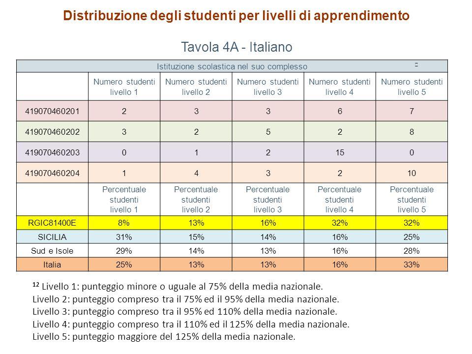 Distribuzione degli studenti per livelli di apprendimento Tavola 4A - Italiano Istituzione scolastica nel suo complesso Numero studenti livello 1 Numero studenti livello 2 Numero studenti livello 3 Numero studenti livello 4 Numero studenti livello 5 41907046020123367 41907046020232528 419070460203012150 419070460204143210 Percentuale studenti livello 1 Percentuale studenti livello 2 Percentuale studenti livello 3 Percentuale studenti livello 4 Percentuale studenti livello 5 RGIC81400E8%13%16%32% SICILIA31%15%14%16%25% Sud e Isole29%14%13%16%28% Italia25%13% 16%33% 12 Livello 1: punteggio minore o uguale al 75% della media nazionale.