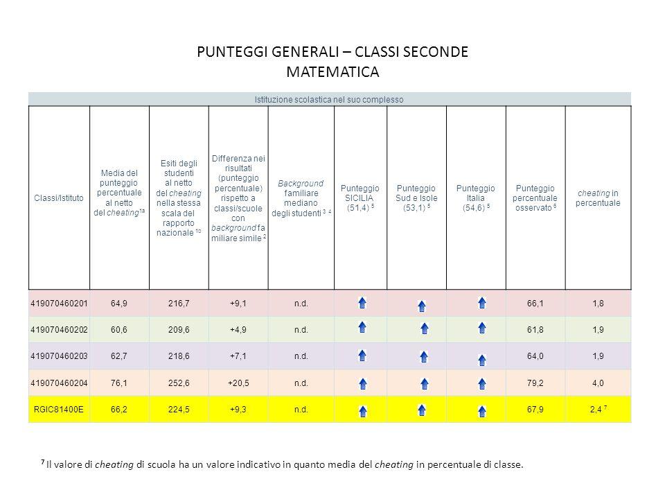 PUNTEGGI GENERALI – CLASSI SECONDE MATEMATICA Istituzione scolastica nel suo complesso Classi/Istituto Media del punteggio percentuale al netto del cheating 1a Esiti degli studenti al netto del cheating nella stessa scala del rapporto nazionale 1b Differenza nei risultati (punteggio percentuale) rispetto a classi/scuole con background fa miliare simile 2 Background familiare mediano degli studenti 3 4 Punteggio SICILIA (51,4) 5 Punteggio Sud e Isole (53,1) 5 Punteggio Italia (54,6) 5 Punteggio percentuale osservato 6 cheating in percentuale 41907046020164,9216,7+9,1n.d.66,11,8 41907046020260,6209,6+4,9n.d.61,81,9 41907046020362,7218,6+7,1n.d.64,01,9 41907046020476,1252,6+20,5n.d.79,24,0 RGIC81400E66,2224,5+9,3n.d.67,92,4 7 7 Il valore di cheating di scuola ha un valore indicativo in quanto media del cheating in percentuale di classe.