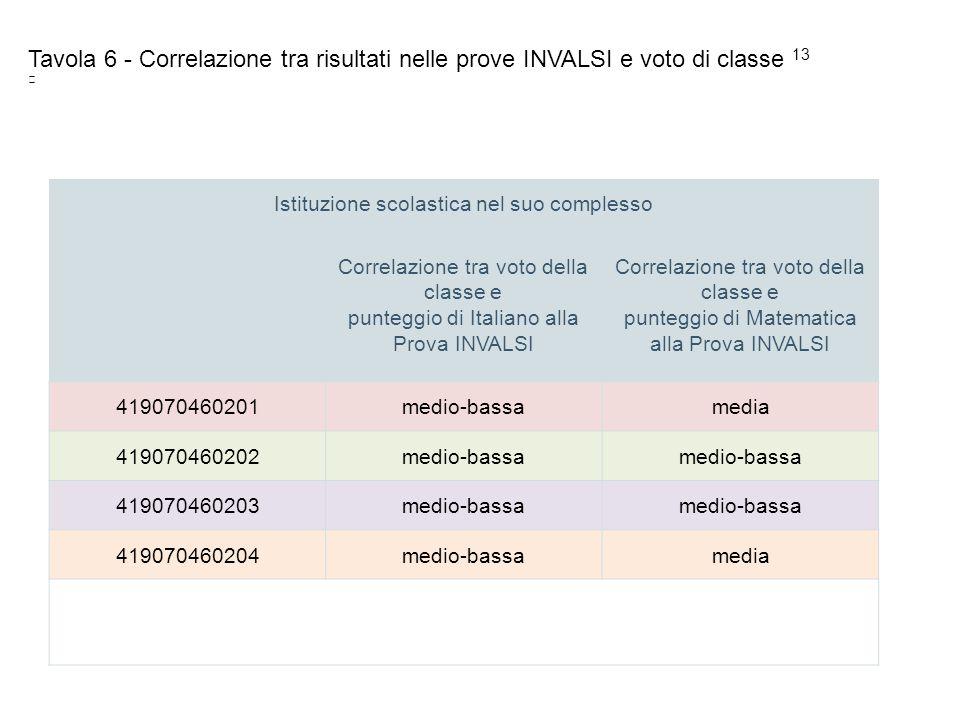 Istituzione scolastica nel suo complesso Correlazione tra voto della classe e punteggio di Italiano alla Prova INVALSI Correlazione tra voto della cla