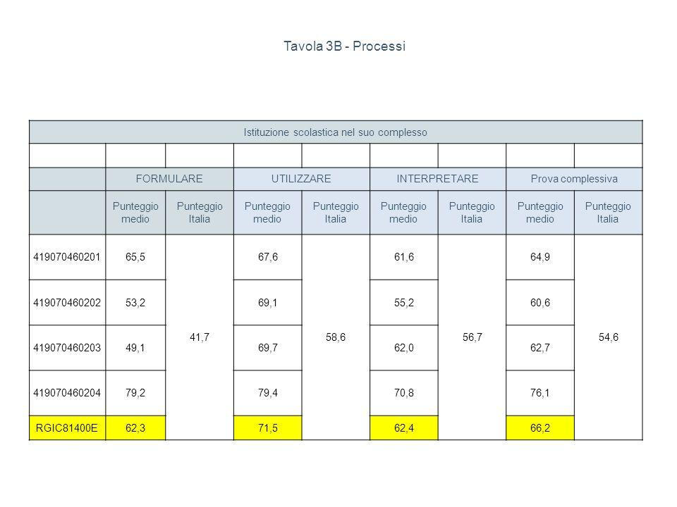 Tavola 3B - Processi Istituzione scolastica nel suo complesso FORMULAREUTILIZZAREINTERPRETAREProva complessiva Punteggio medio Punteggio Italia Punteg