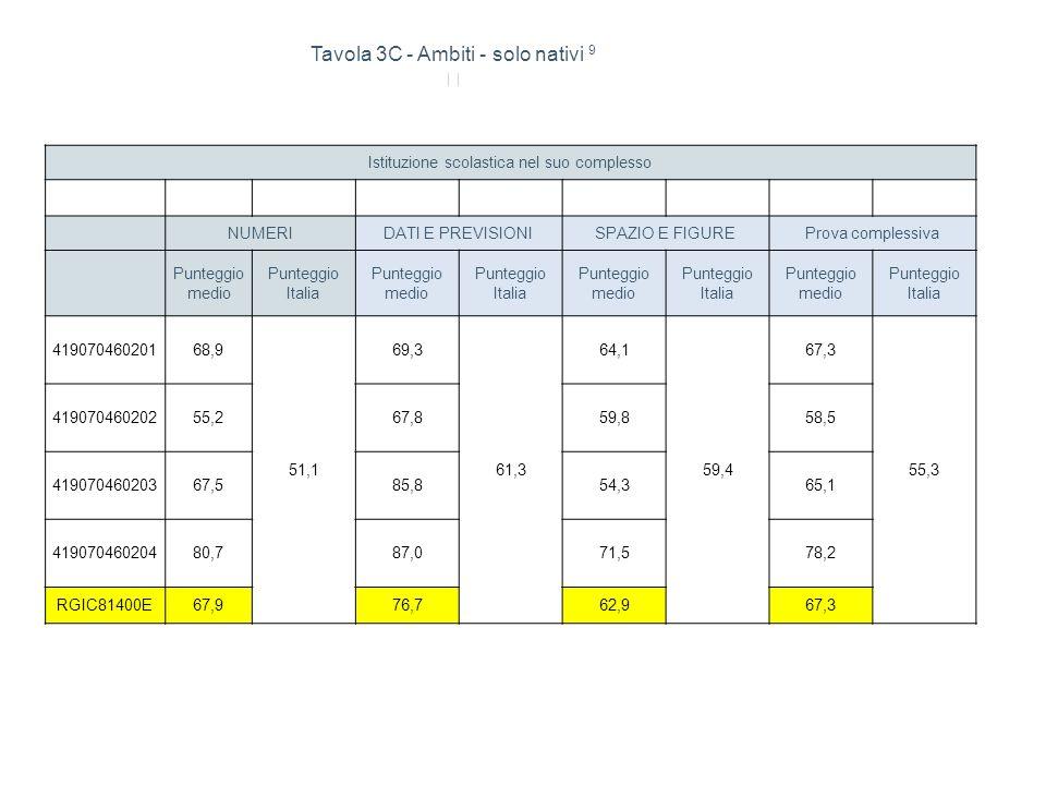Istituzione scolastica nel suo complesso NUMERIDATI E PREVISIONISPAZIO E FIGUREProva complessiva Punteggio medio Punteggio Italia Punteggio medio Punt