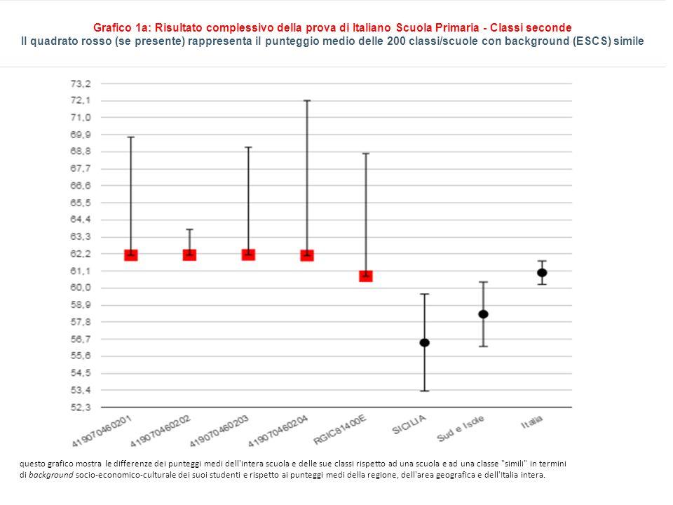 questo grafico mostra le differenze dei punteggi medi dell intera scuola e delle sue classi rispetto ad una scuola e ad una classe simili in termini di background socio-economico-culturale dei suoi studenti e rispetto ai punteggi medi della regione, dell area geografica e dell Italia intera.