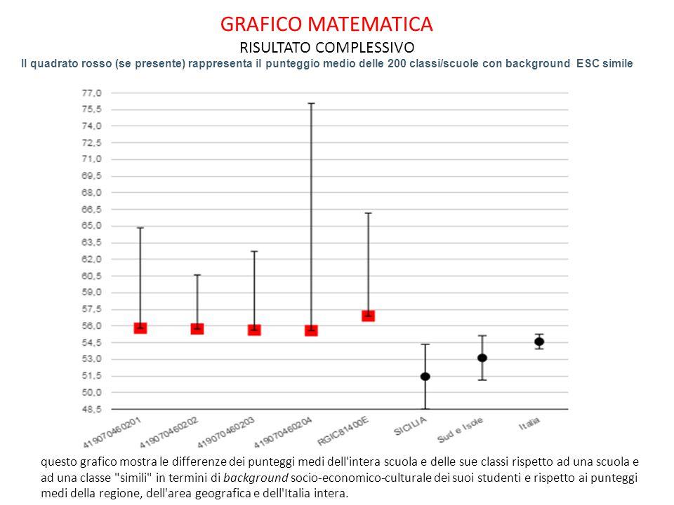 GRAFICO MATEMATICA RISULTATO COMPLESSIVO Il quadrato rosso (se presente) rappresenta il punteggio medio delle 200 classi/scuole con background ESC sim