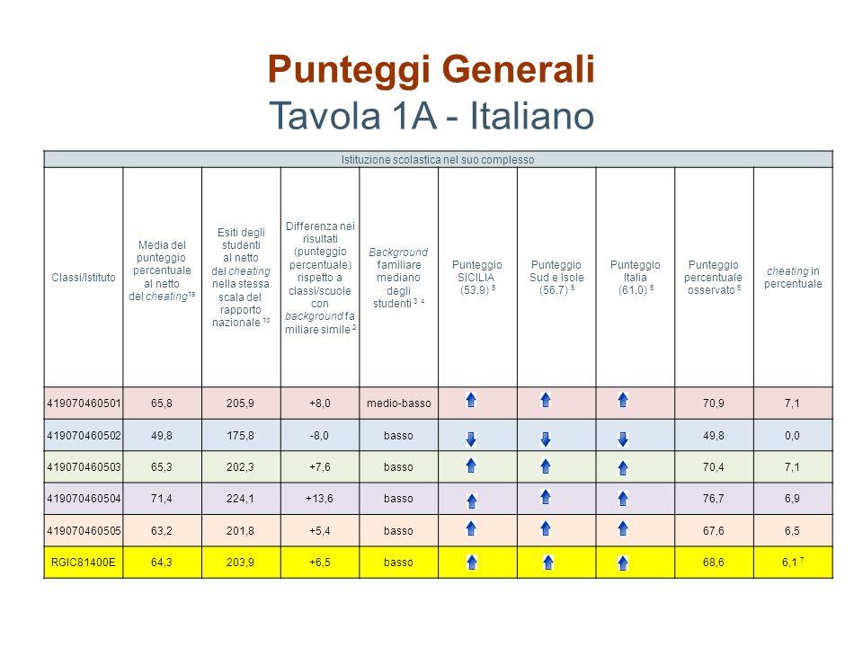 Punteggi Generali Tavola 1A - Italiano Istituzione scolastica nel suo complesso Classi/Istituto Media del punteggio percentuale al netto del cheating 1a Esiti degli studenti al netto del cheating nella stessa scala del rapporto nazionale 1b Differenza nei risultati (punteggio percentuale) rispetto a classi/scuole con background fa miliare simile 2 Background familiare mediano degli studenti 3 4 Punteggio SICILIA (53,9) 5 Punteggio Sud e Isole (56,7) 5 Punteggio Italia (61,0) 5 Punteggio percentuale osservato 6 cheating in percentuale 41907046050165,8205,9+8,0medio-basso70,97,1 41907046050249,8175,8-8,0basso49,80,0 41907046050365,3202,3+7,6basso70,47,1 41907046050471,4224,1+13,6basso76,76,9 41907046050563,2201,8+5,4basso67,66,5 RGIC81400E64,3203,9+6,5basso68,66,1 7
