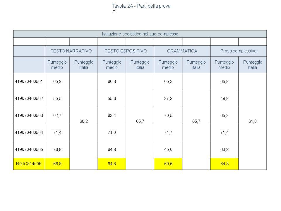 Istituzione scolastica nel suo complesso TESTO NARRATIVOTESTO ESPOSITIVOGRAMMATICAProva complessiva Punteggio medio Punteggio Italia Punteggio medio P