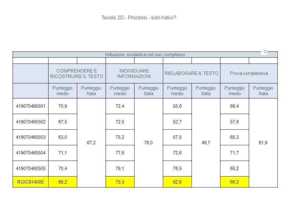 Istituzione scolastica nel suo complesso COMPRENDERE E RICOSTRUIRE IL TESTO INDIVIDUARE INFORMAZIONI RIELABORARE IL TESTOProva complessiva Punteggio medio Punteggio Italia Punteggio medio Punteggio Italia Punteggio medio Punteggio Italia Punteggio medio Punteggio Italia 41907046050170,9 67,2 72,4 76,0 55,6 49,7 66,4 61,9 41907046050267,572,052,757,6 41907046050363,075,257,565,3 41907046050471,177,672,671,7 41907046050570,479,176,565,2 RGIC81400E68,275,362,866,2 Tavola 2D - Processi - solo nativi 9