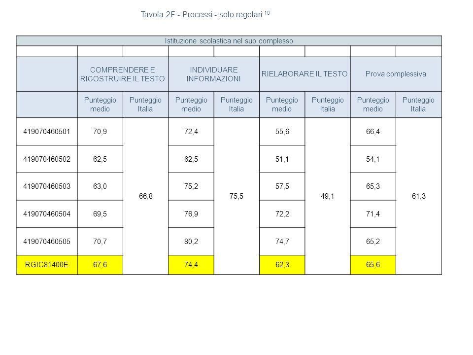 Istituzione scolastica nel suo complesso COMPRENDERE E RICOSTRUIRE IL TESTO INDIVIDUARE INFORMAZIONI RIELABORARE IL TESTOProva complessiva Punteggio medio Punteggio Italia Punteggio medio Punteggio Italia Punteggio medio Punteggio Italia Punteggio medio Punteggio Italia 41907046050170,9 66,8 72,4 75,5 55,6 49,1 66,4 61,3 41907046050262,5 51,154,1 41907046050363,075,257,565,3 41907046050469,576,972,271,4 41907046050570,780,274,765,2 RGIC81400E67,674,462,365,6 Tavola 2F - Processi - solo regolari 10