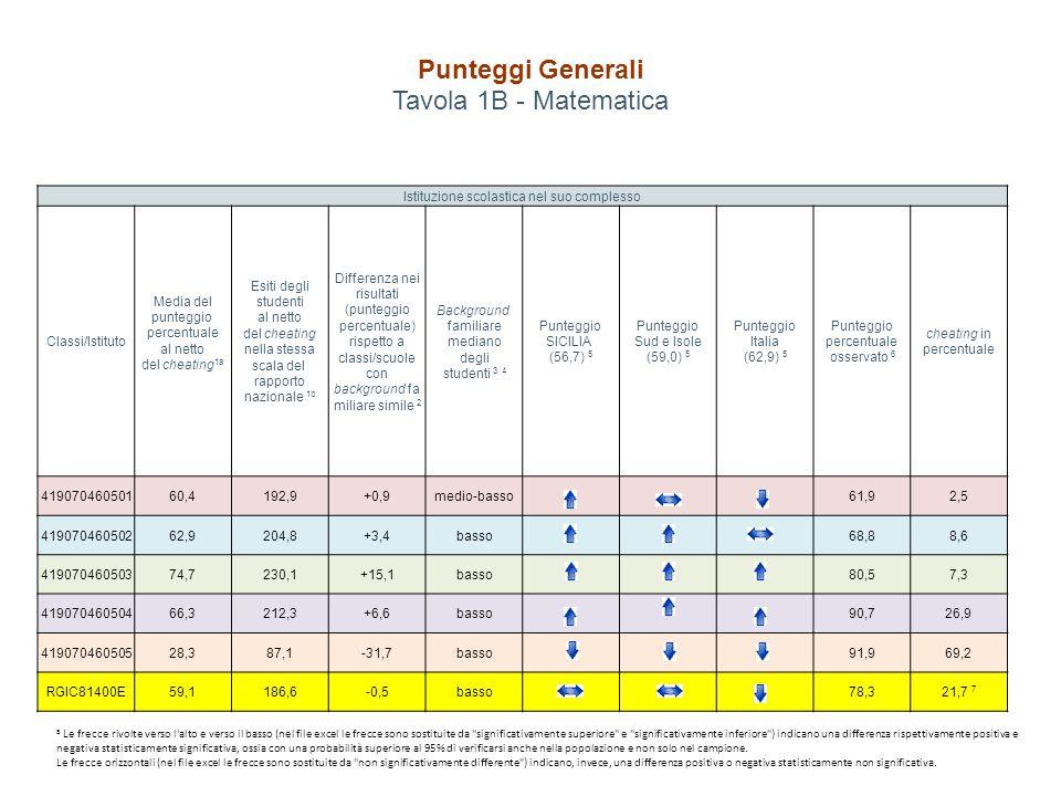 Punteggi Generali Tavola 1B - Matematica Istituzione scolastica nel suo complesso Classi/Istituto Media del punteggio percentuale al netto del cheatin
