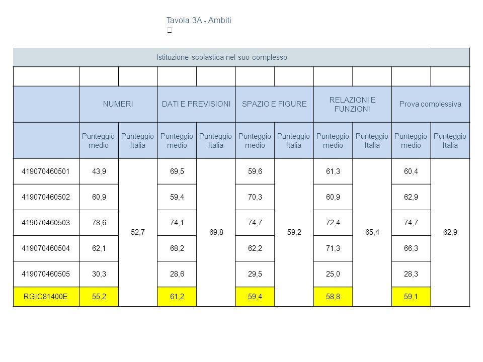 Istituzione scolastica nel suo complesso NUMERIDATI E PREVISIONISPAZIO E FIGURE RELAZIONI E FUNZIONI Prova complessiva Punteggio medio Punteggio Itali