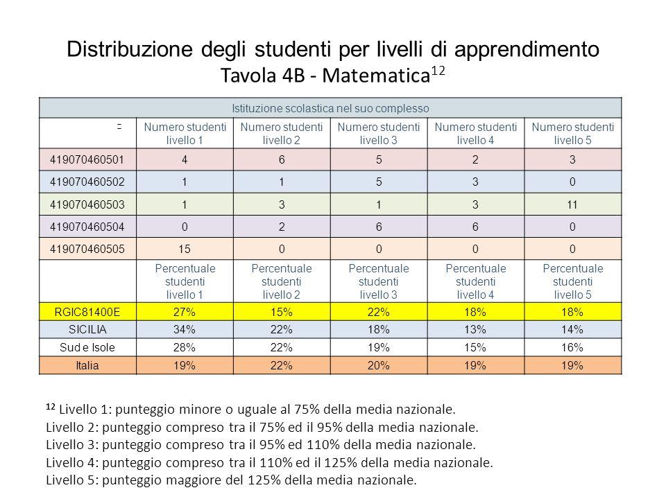 Distribuzione degli studenti per livelli di apprendimento Tavola 4B - Matematica 12 Istituzione scolastica nel suo complesso Numero studenti livello 1