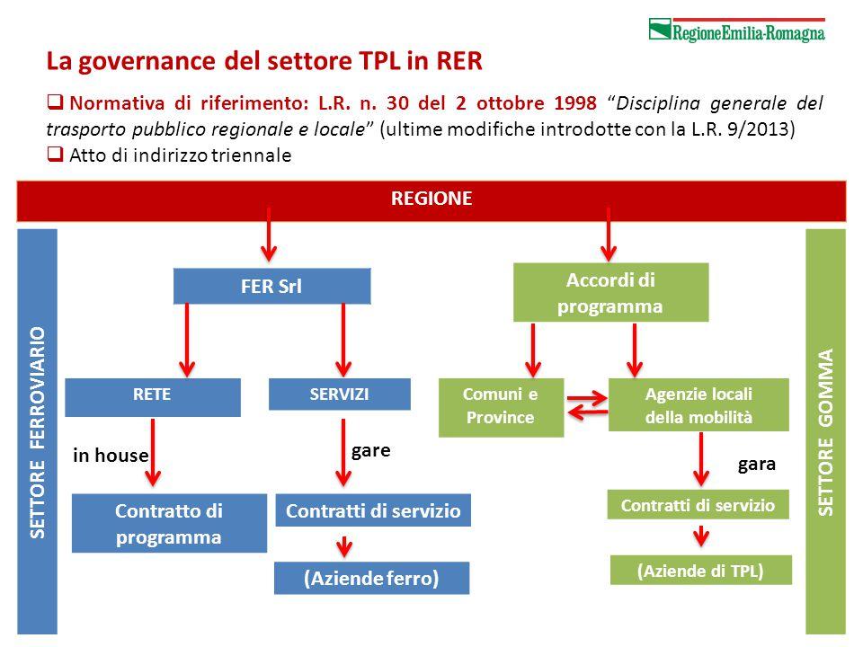 Sviluppo complessivo dei servizi ferroviari La governance del settore TPL in RER  Normativa di riferimento: L.R.