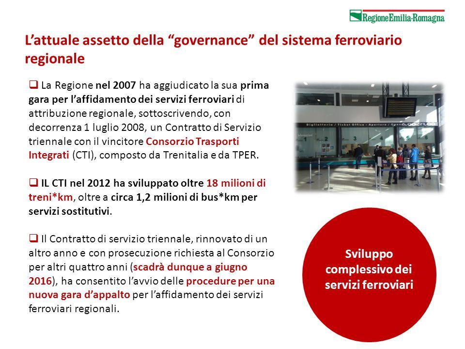  La Regione nel 2007 ha aggiudicato la sua prima gara per l'affidamento dei servizi ferroviari di attribuzione regionale, sottoscrivendo, con decorrenza 1 luglio 2008, un Contratto di Servizio triennale con il vincitore Consorzio Trasporti Integrati (CTI), composto da Trenitalia e da TPER.