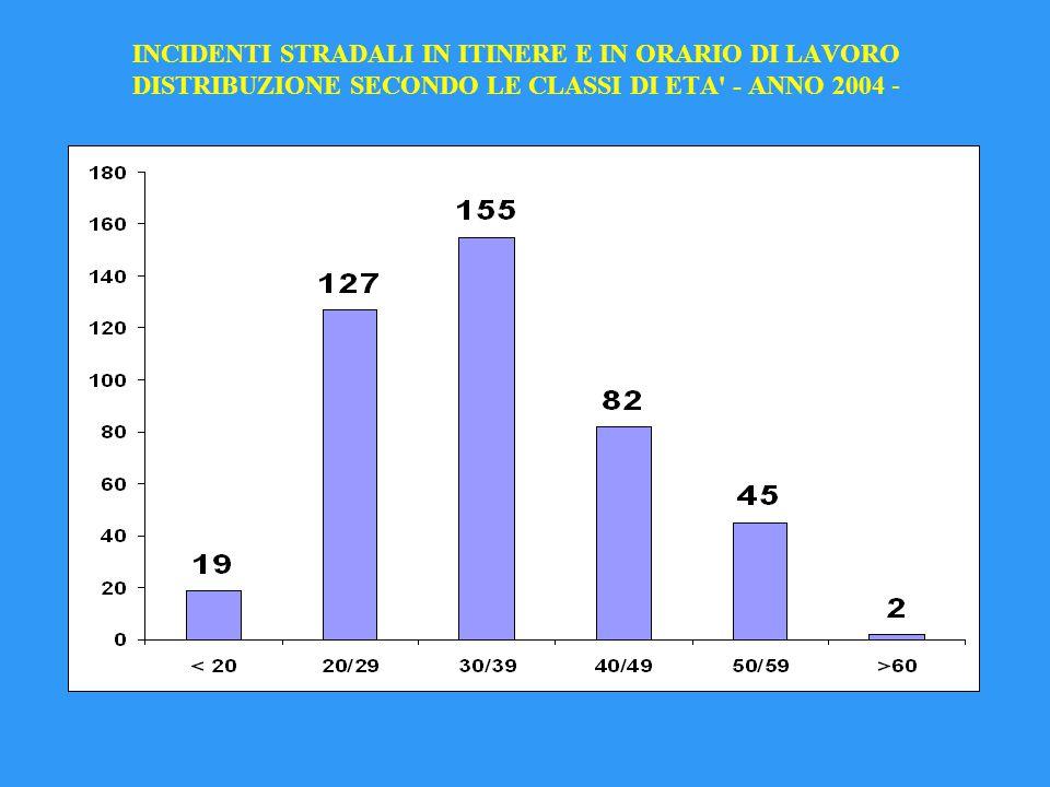 INCIDENTI STRADALI IN ITINERE E IN ORARIO DI LAVORO DISTRIBUZIONE SECONDO LE CLASSI DI ETA - ANNO 2004 -