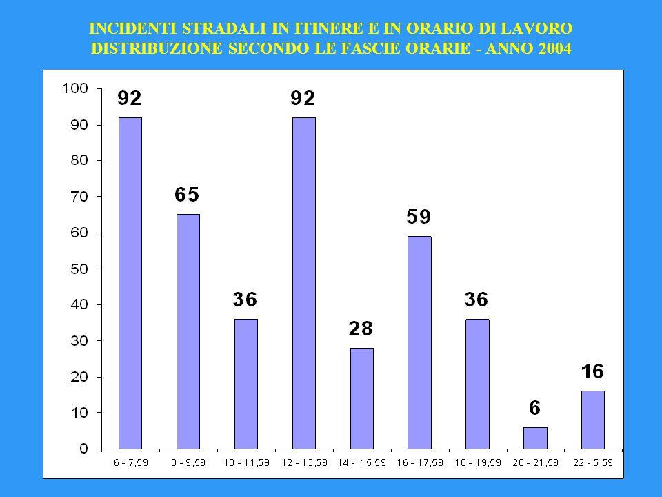 INCIDENTI STRADALI IN ITINERE E IN ORARIO DI LAVORO DISTRIBUZIONE SECONDO LE FASCIE ORARIE - ANNO 2004