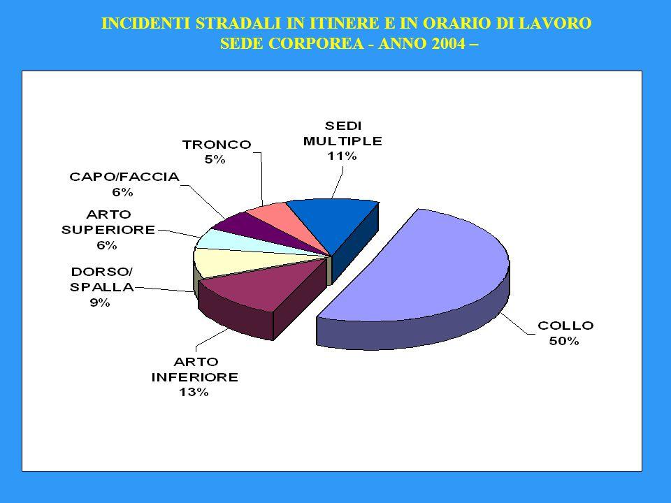 INCIDENTI STRADALI IN ITINERE E IN ORARIO DI LAVORO SEDE CORPOREA - ANNO 2004 –