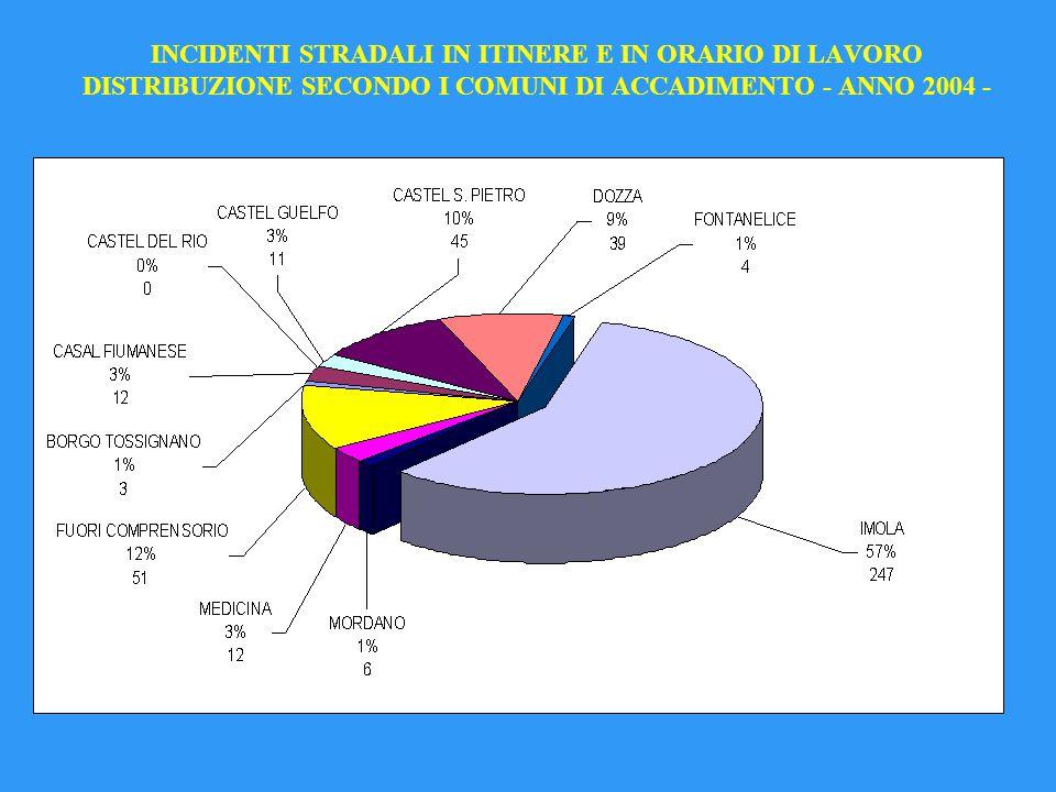 INCIDENTI STRADALI IN ITINERE E IN ORARIO DI LAVORO DISTRIBUZIONE SECONDO I COMUNI DI ACCADIMENTO - ANNO 2004 -