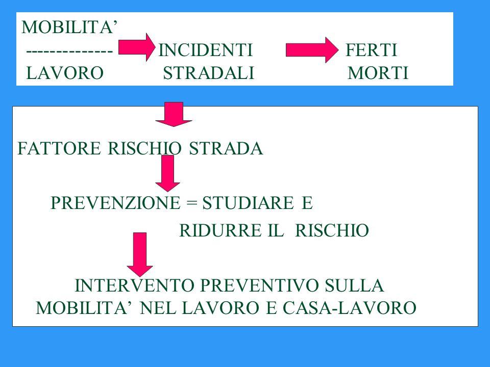 MOBILITA' -------------- INCIDENTI FERTI LAVORO STRADALI MORTI FATTORE RISCHIO STRADA PREVENZIONE = STUDIARE E RIDURRE IL RISCHIO INTERVENTO PREVENTIVO SULLA MOBILITA' NEL LAVORO E CASA-LAVORO